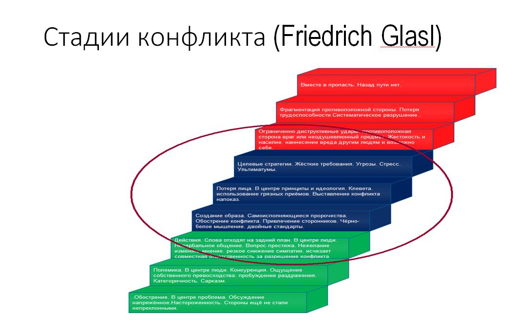 Стадии конфликта в медиации