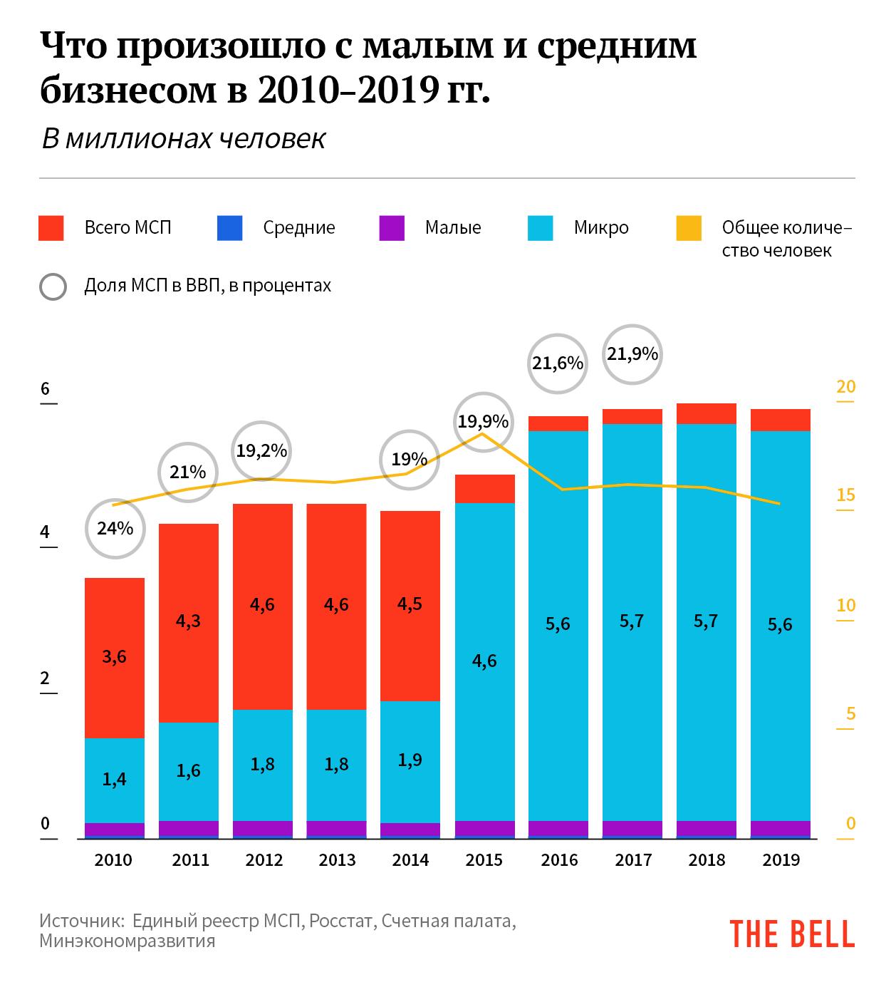 Динамика МСП в экономике Росиии