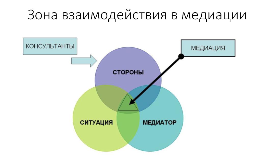 Зона взаимодействия в медиации
