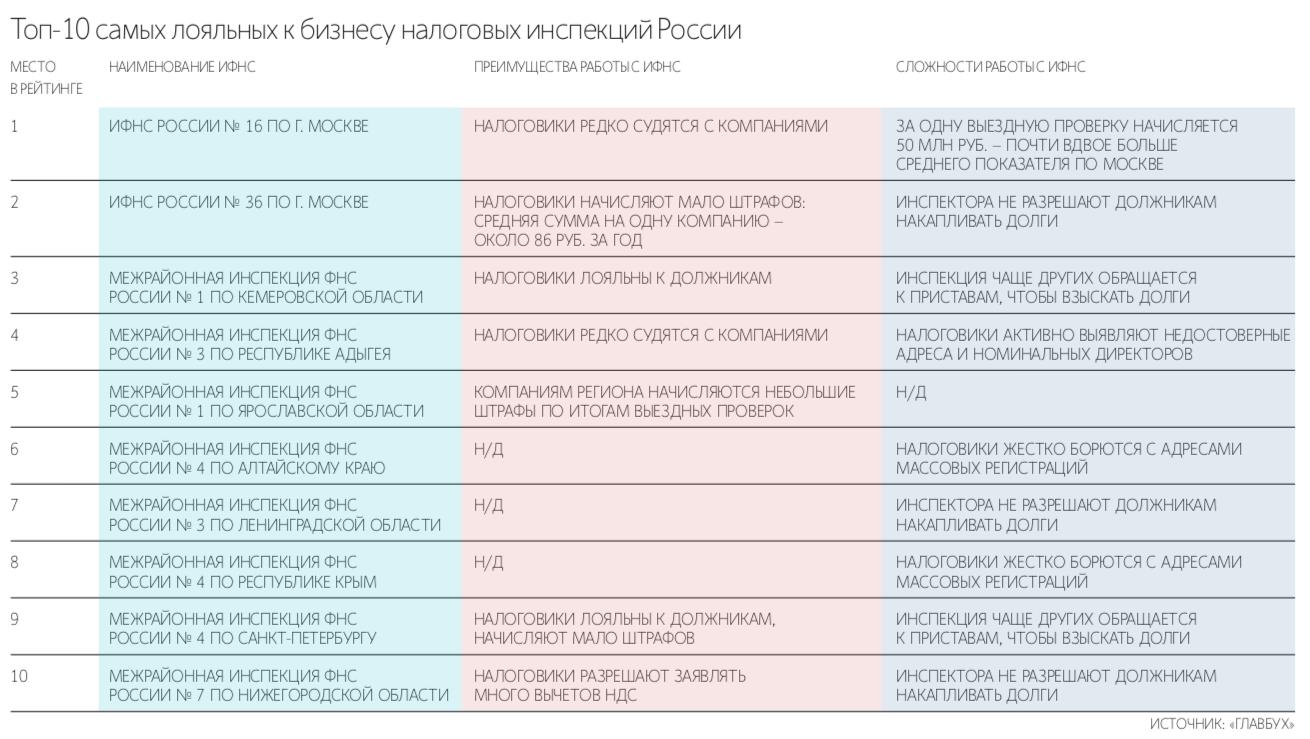 ТОП самых доброжелательных налоговых инспекций России