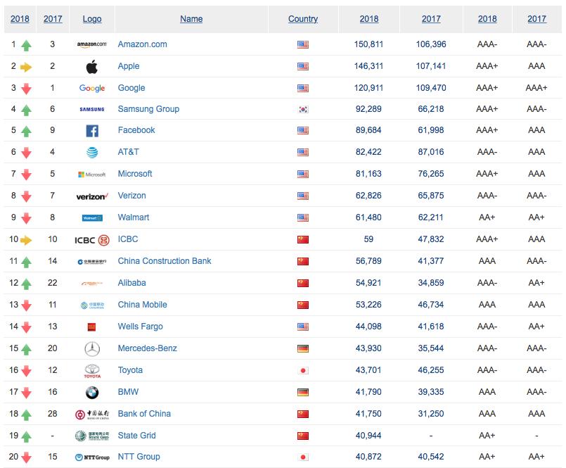 500 самых дорогих брендов в мире